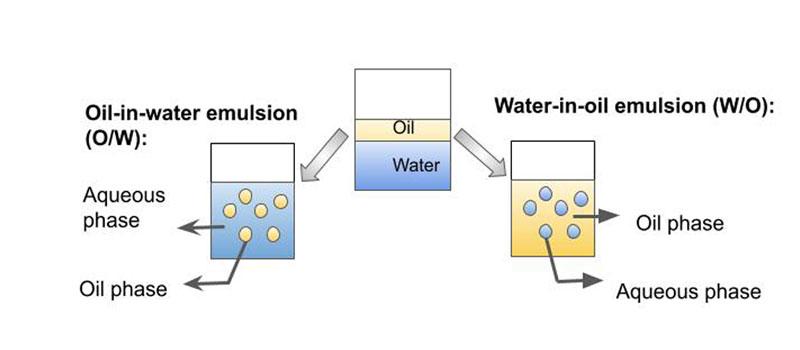 How emulsifiers works?